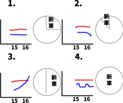JLPT N3 日本語能力試験N3級聴解練習 113